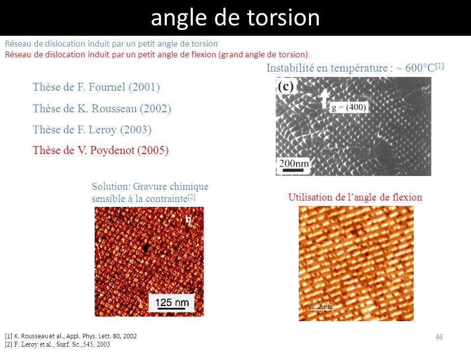 angle de torsion Instabilité en température : ~ 600°C[1]